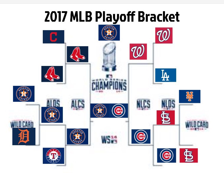 mlb playoffs — latest news, images and photos — crypticimages