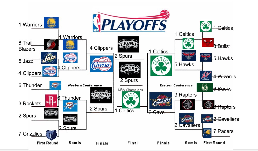 NBA Playoffs Have Begun: Who Will Win It All? | Boston ...