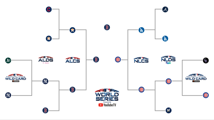 4b576ec87 The MLB Playoff Bracket is set after yesterday's tiebreaker games, and the MLB  playoffs begin tonight at 8:00 PM. Above is my complete bracket for the MLB  ...